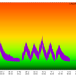Luftqualität