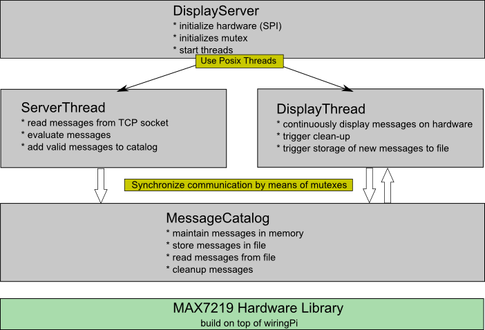 Software Architektur DisplayServer