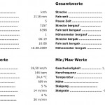 Magstadt 2009 Ergebnisse